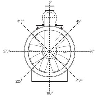 ventilatore assiale rotazione