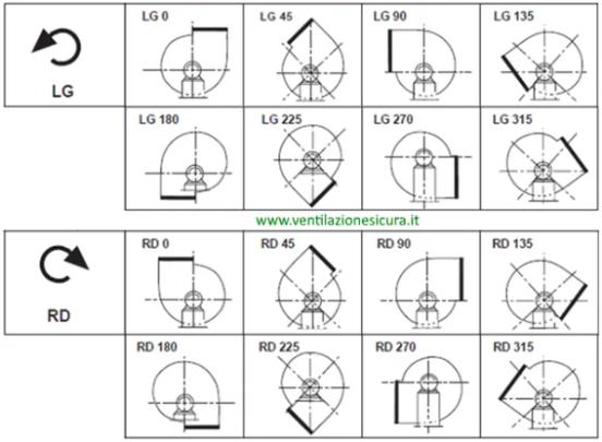 Senso rotazione ventilatore centrifugo