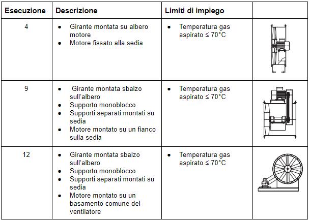 Esecuzione ventilatore assiale