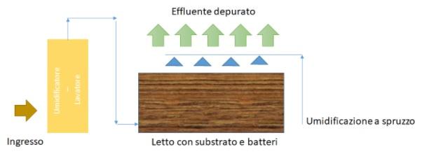 Schema funzionamento biofiltro