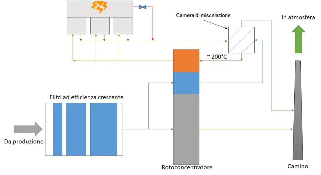 rotoconcentratore + RTO