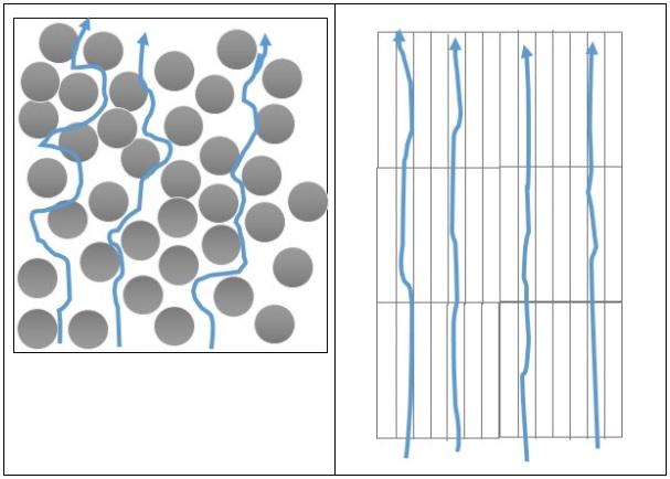 Flussi interni scambiatore ceramico rigenerativo
