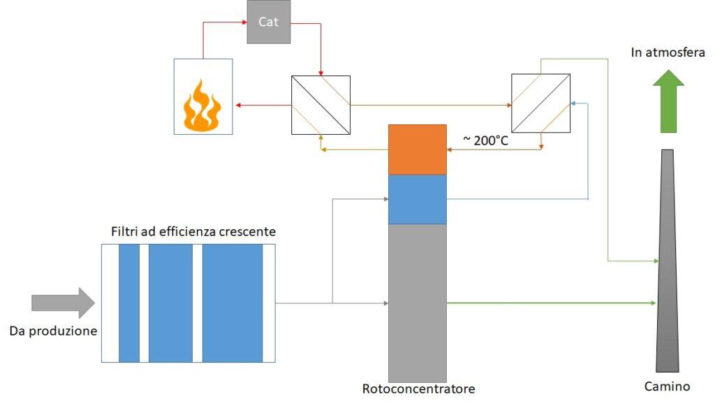 Schema rotoconcentratore-ossidatore termico catalitico
