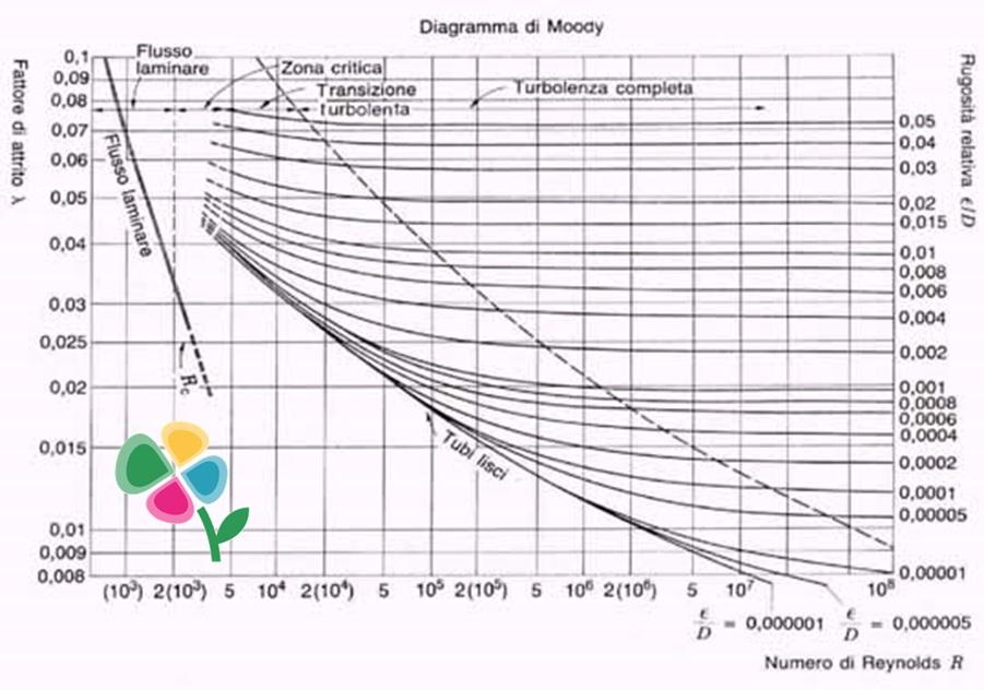 Diagramma di Moody