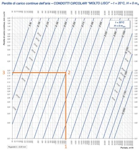 Esempio tabella perdite di carico