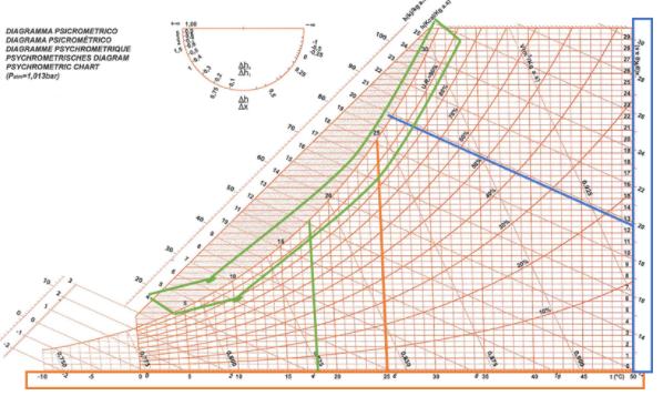 diagramma psicrometrico temperature