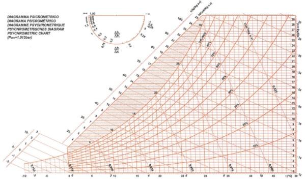diagramma psicrometrico carrier