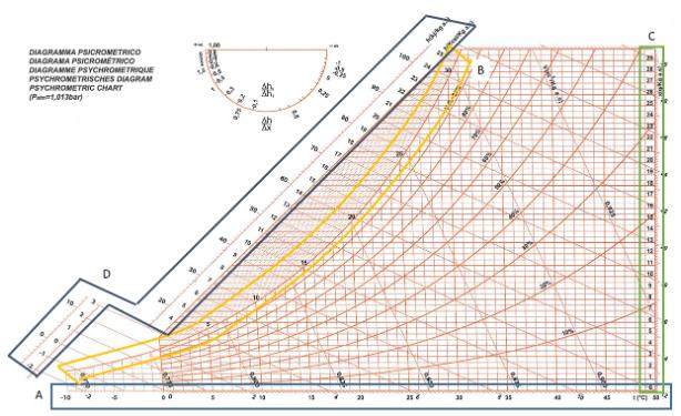 diagramma psicrometrica grandezze principali